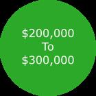 Colorado Springs Homes For Sale $200,000 - $300,000