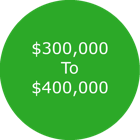 Colorado Springs Homes For Sale $300,000 - $400,000