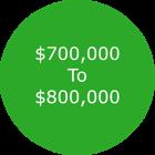 Colorado Springs Homes For Sale $700,000 - $800,000