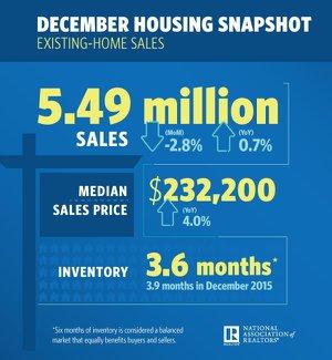 December 2016 Home Sales