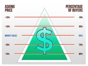 Price to Buyer Pyramid