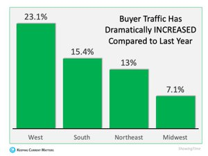 home buyer traffic