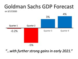 Goldman Sachs GDP Forecast Infographic