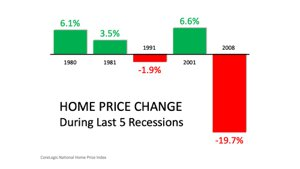 Home Price Change During Last 5 Recessions Infographic