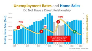 Unemployment Rates & Home Sales Comparison Graph