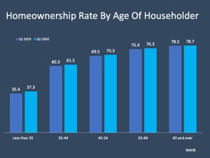 Homeownership Rate by Age Chart