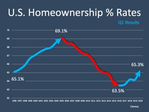 U.S. Homeownership Rates Chart