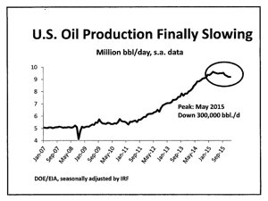 US Oil Production Slows, graph by Bill Gilmer, Institute of Regional Forecasting