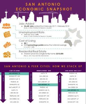 san antonio texas cost of living,san antonio new listings,san antonio texas jobs