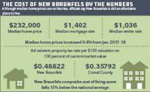 new braunfels new listings,new braunfels texas cost of living,living in new braunfels texas