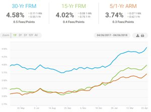 Home Mortgage Rates April 2018