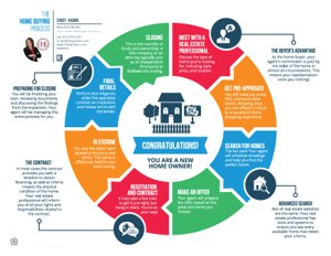 The Home Buying Process_The CGH Team with Premier Legacy Real Estate, LLC