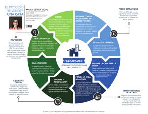 El Proceso de Vender una Casa