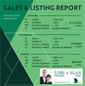 Vancouver Eastside BC February 2019 Market Statistics