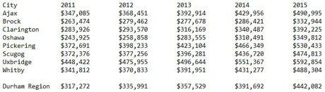 Durham Region Real Estate Average Prices 2011-2015