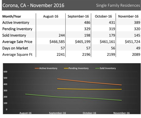 Corona CA real estate market - homes for sale