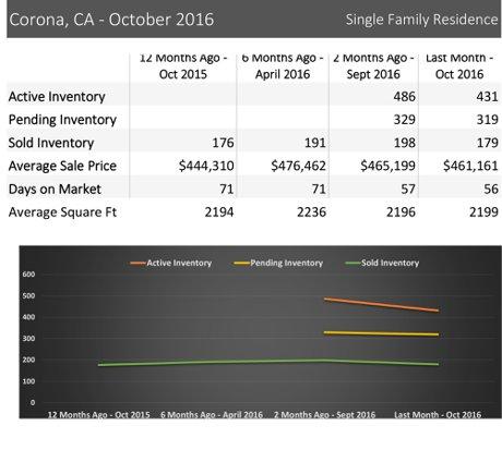 Corona CA real estate report