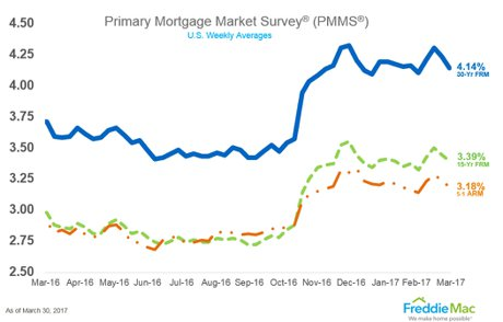 today's Mortgage Rate
