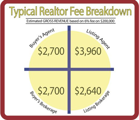 Why pay realtor fees