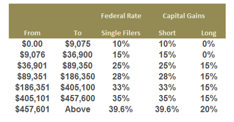 Example Ordinary and Capital Gains rates from 2014