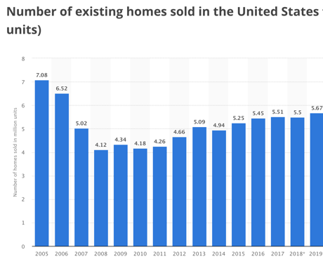 housing units sold