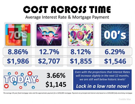 Average Interest Rates & Mortgage Payments