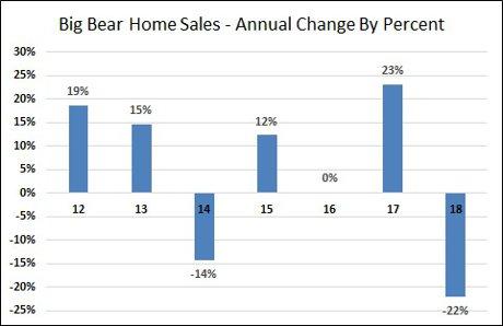 Big Bear Home Sales