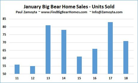 January Number of Big Bear Homes Sales