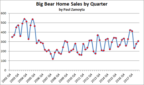 Big Bear Home Sales - Quarterly