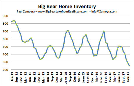 Big Bear Homes for Sale