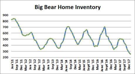 Big Bear Home Inventory