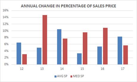 Big Bear home prices - percentage increase