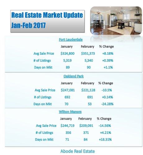 Real estate february market update