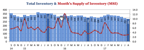 Pace FL Supply of Inventory for August