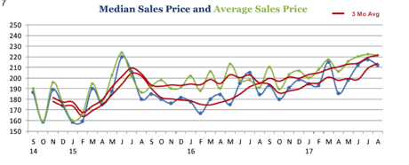 Median Sale Price and Average Sale Price