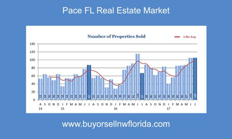 Pace FL Real Estate Market Update 2017