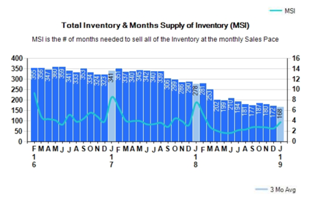 Pace total inventory and month to sell inventory 1/31/2019