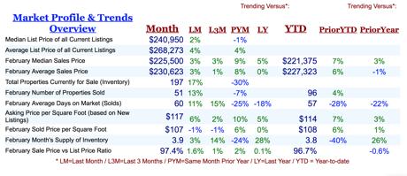 Market Profile & Trends