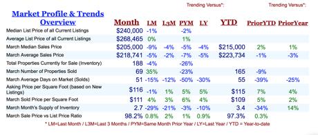 Pace Market Profile & Trends