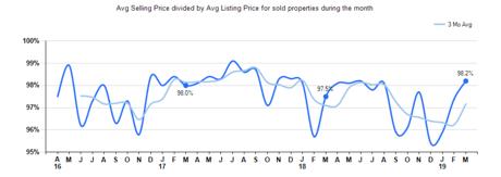 Selling Price vs Listing Price