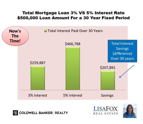 Mortgage Loan Rates