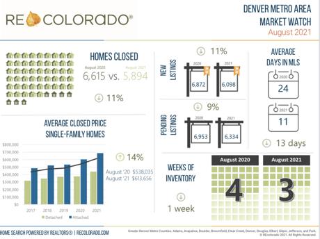 August 2021 Market Watch Denver Metro Area Real Estate Market Stats