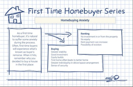 Home Buying Anxiety Should I rent or should I buy?