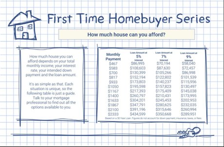How Much Home Can You Afford Denver Realty Pro LLC