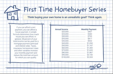 Income needed vs. Monthly Payment Denver Realty Pro LLC