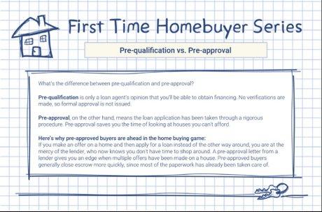 Pre-Qualification vs. Pre-Approval Denver Realty Pro LLC