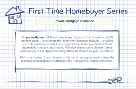 Private Mortgage Insurance or PMI Denver Realty Pro LLC
