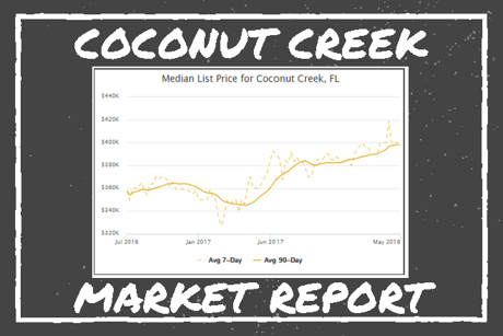 Coconut Creek Market Reports