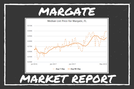 Margate Market Report