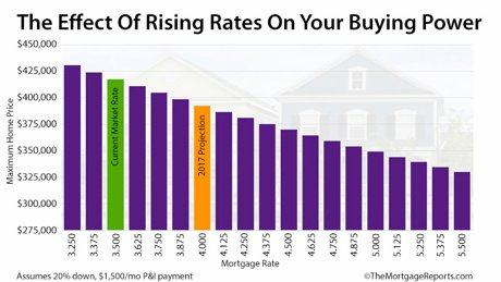 How much less home can you afford if the mortgage rate increases